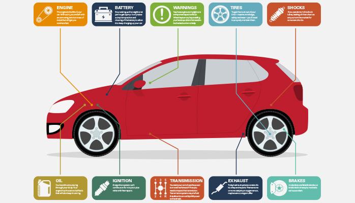 Daily Car Care Tips - A Must Do - Moneyvest
